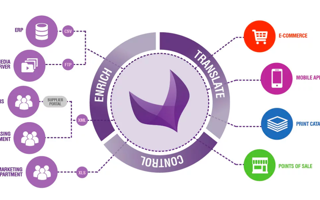 De waarde van Akeneo PIM voor jouw Magento 2 webshop