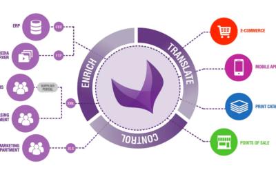 De waarde van Akeneo PIM voor jouw webshop