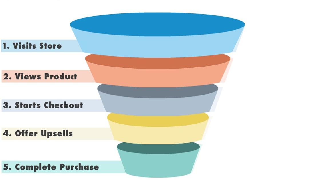 Verhoog jouw webshopomzet: designelementen die elke webshop moet hebben